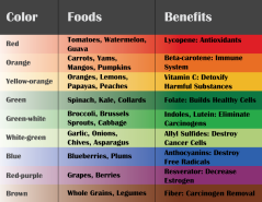 food-chart by color